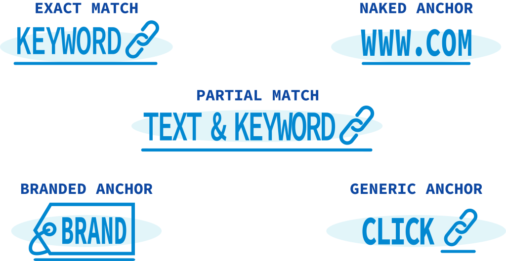 Examples for different anchor text types (exact match, naked anchor, partial match, branded anchor, generic anchor).