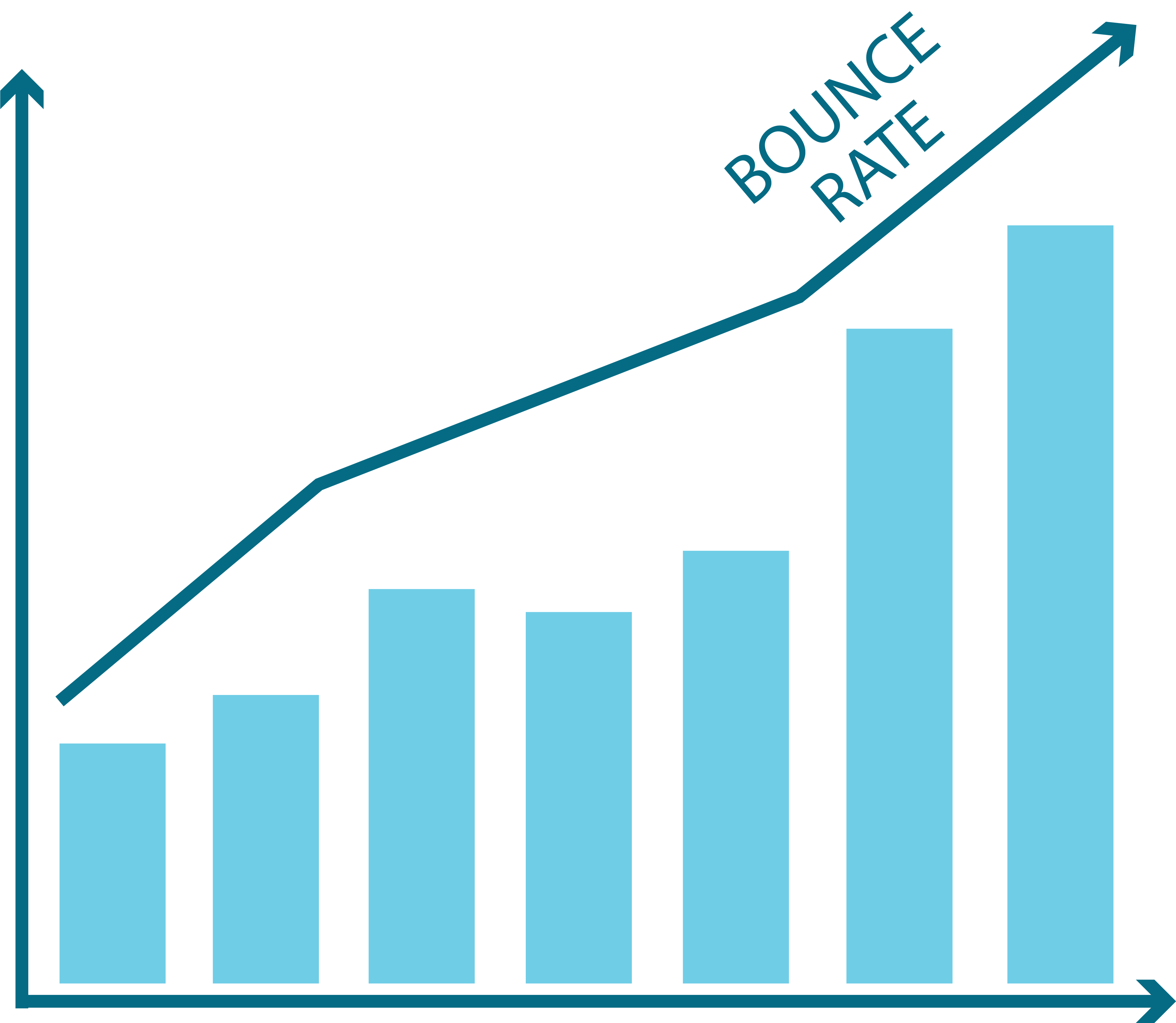 bar graph showing a high bounce rate - bounce rate and exit rate